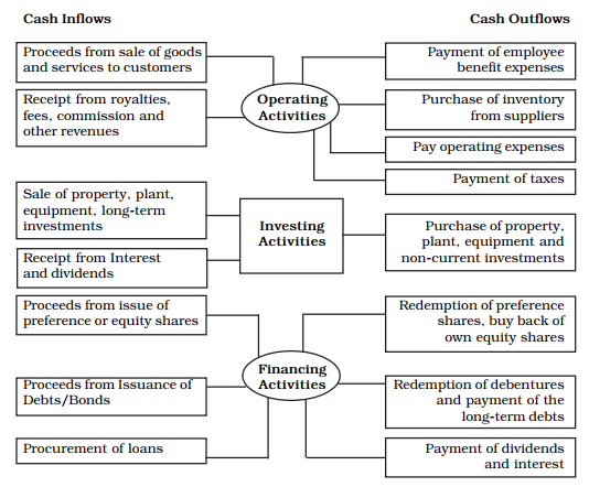 cash_flow_statement_cashflows