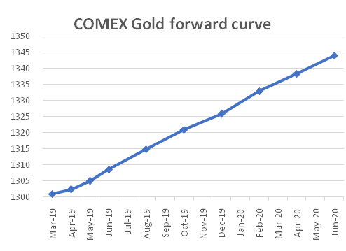 Comex Gold forward Curve