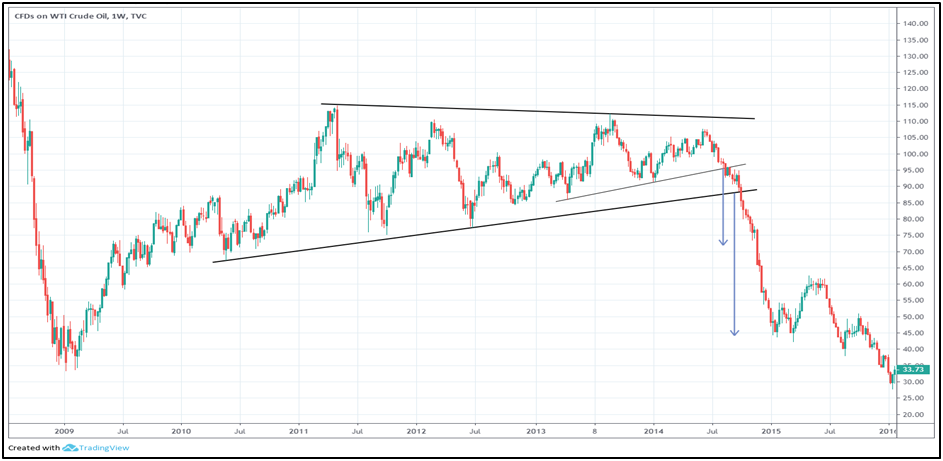 commodity-charting-three
