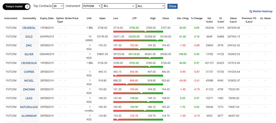 futures contracts that are traded on the MCX