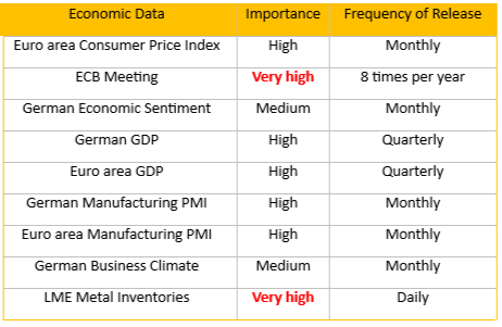 key-europe-economic-data