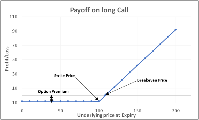 payoff-chart-of-a-long-call-option