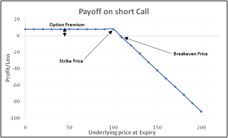 payoff-chart-of-a-short-call-option