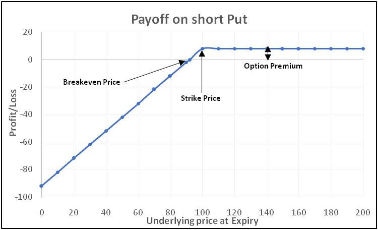 payoff-chart-of-a-shortput-option