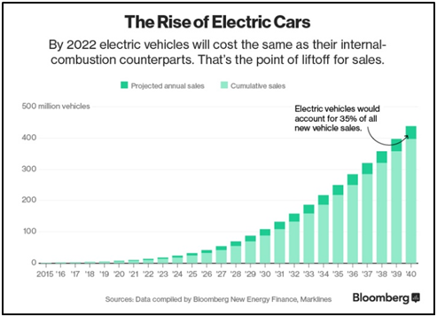 the-rise-of-electric-cars