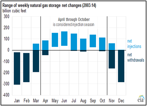 us-natural-gas-inventory-levels