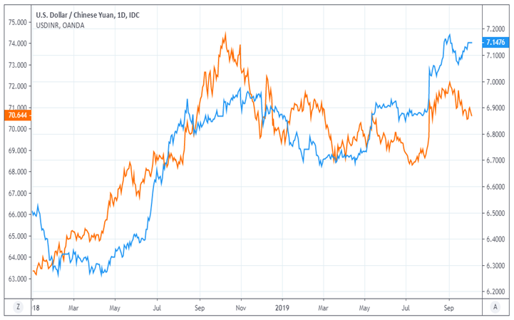 usd-inr-compare-historical-chart-r-r.png